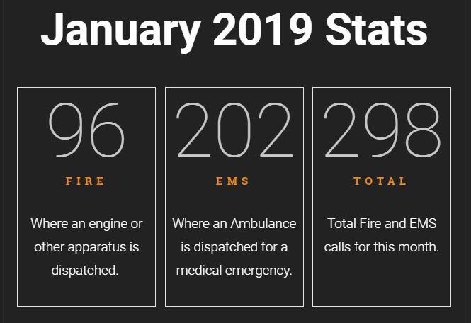NFD Call Stats Jan 2019