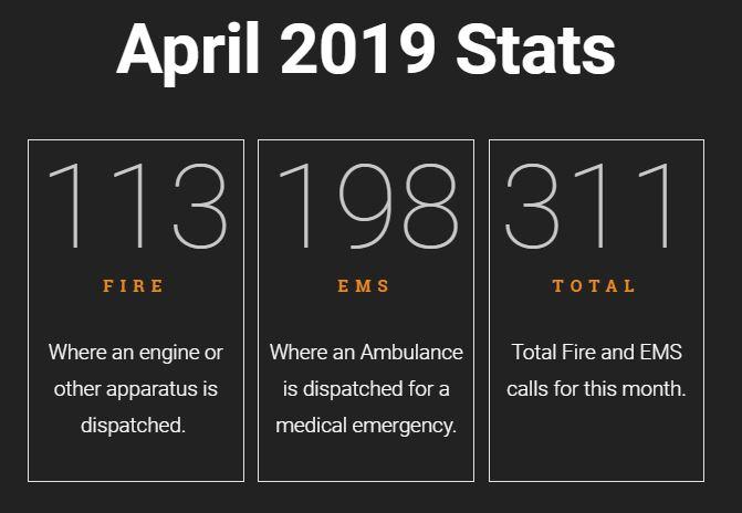 April 2019 Call Stats