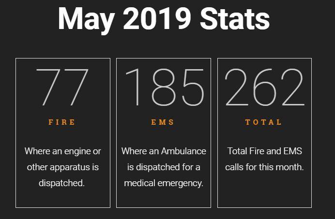 May 2019 Call Statistics