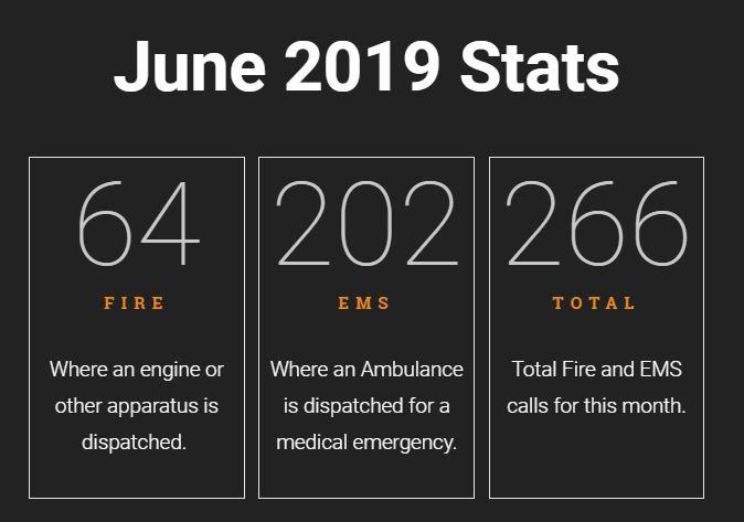June 2019 Call Statistics