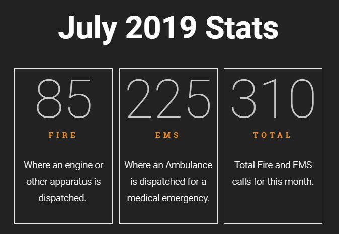 Read more about the article July 2019 Call Statistics