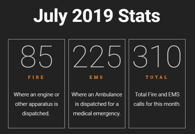 July 2019 NFD stats