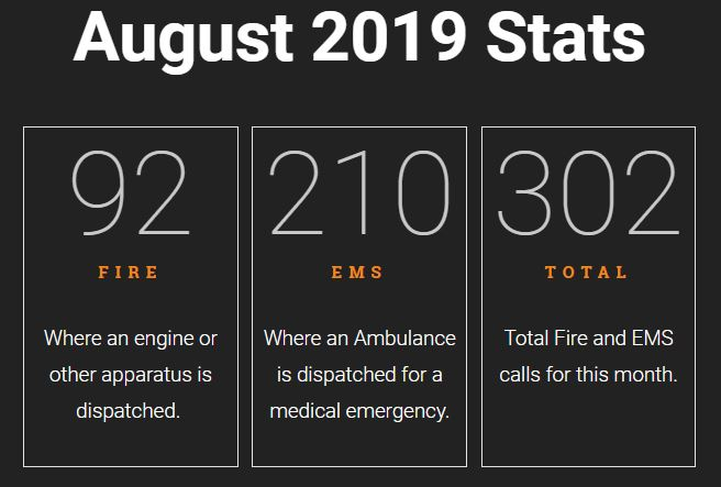 August 2019 NFD stats