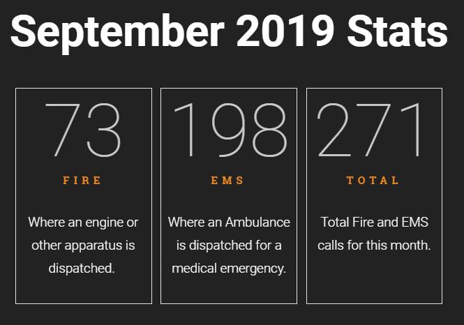 NFD Sept Stats