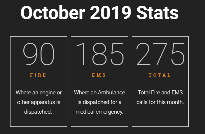 Read more about the article October 2019 Call Statistics