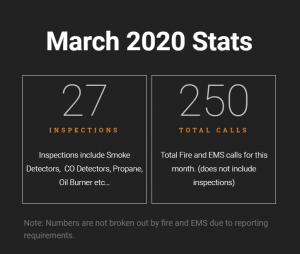March 2020 NFD Stats