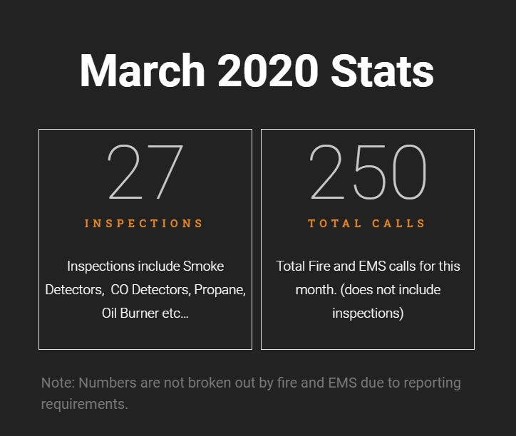 March 2020 NFD Stats